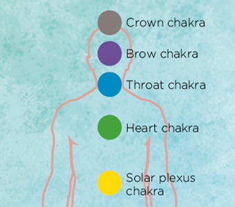 a guide to chakra meditation