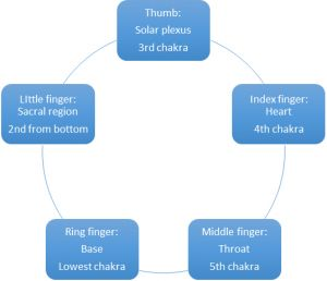 The Chakra - Mudras Connection - Watkins